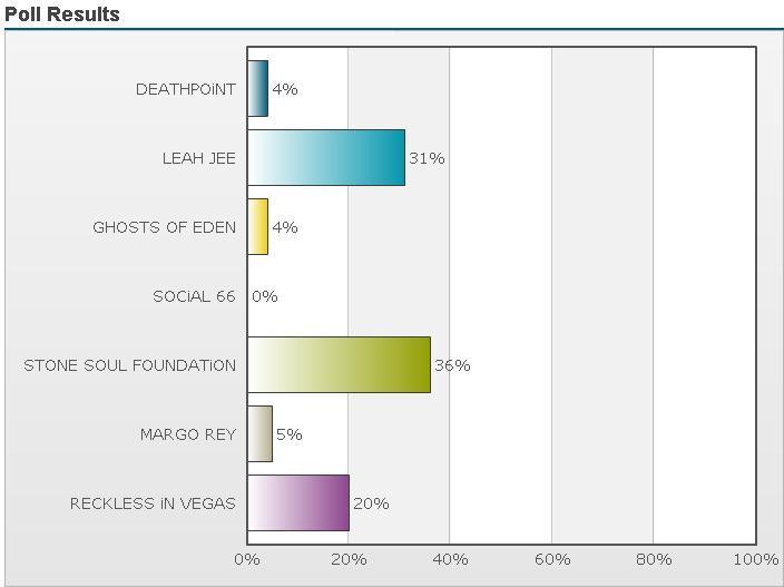 http://www.rockwired.com/pollresults.JPG